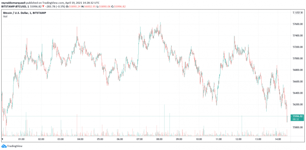 """How Bitcoin """"Black Thursday"""" Compares To This Weekend's Flash Crash"""