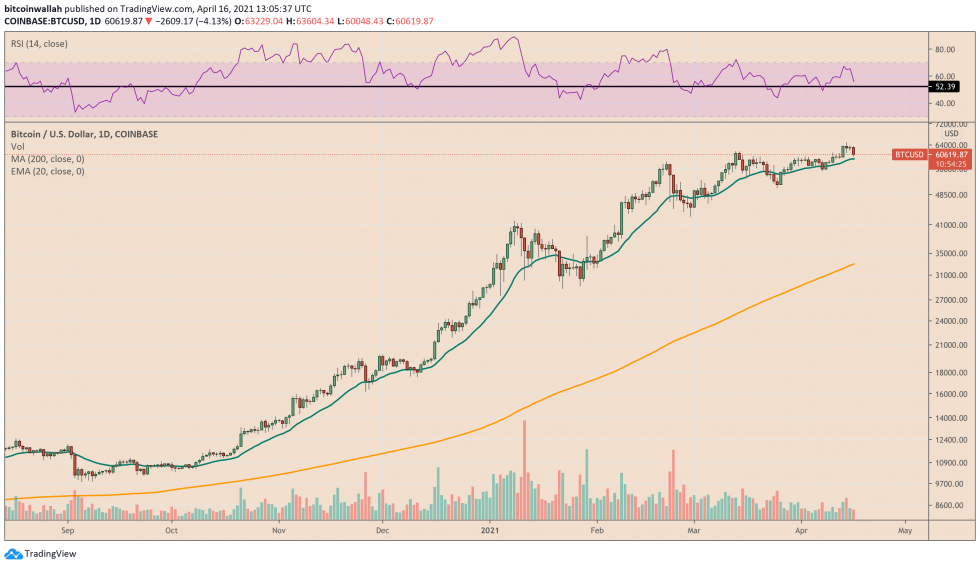 Bitcoin tests its 200-day moving average as support. Source: BTCUSD on TradingView.com
