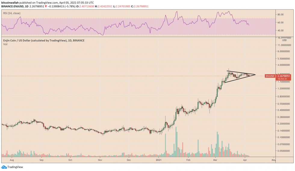 Enjin trades inside a bullish continuation triangle. Source: ENJUSD on TradingView.com