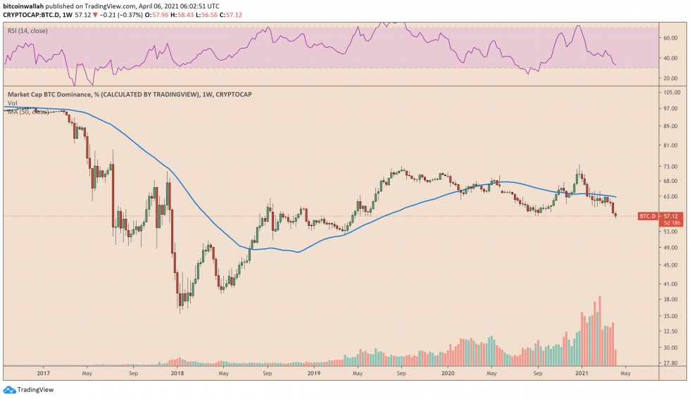 Bitcoin Dominance Index hits April 2019 low. Source: BTCUSD on TradingView.com