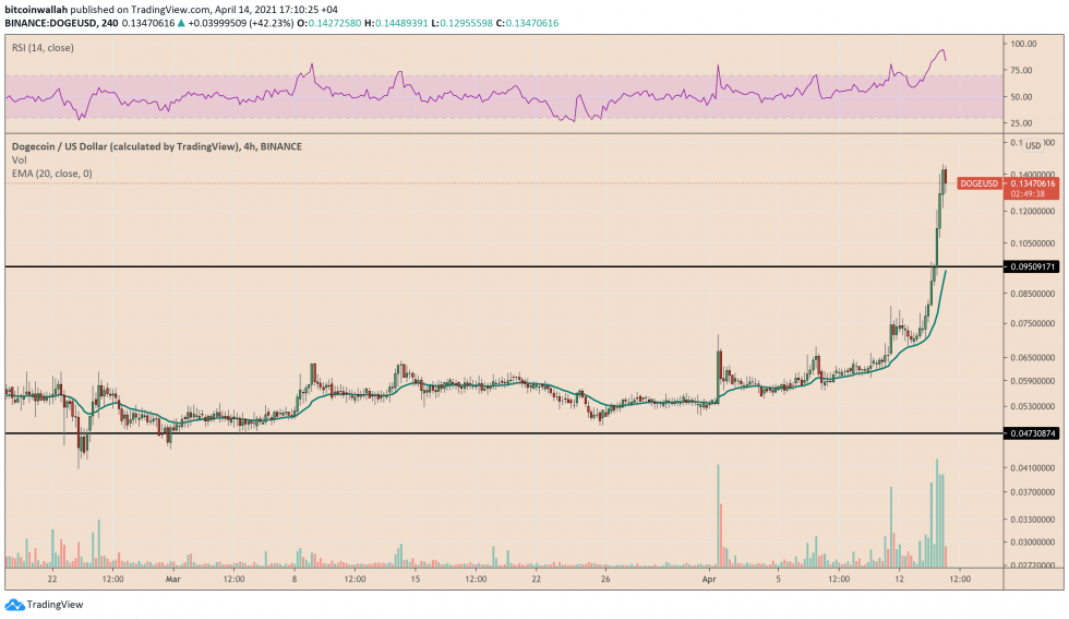 Dogecoin breaks out of its consolidation range. Source: DOGEUSD on TradingView.com