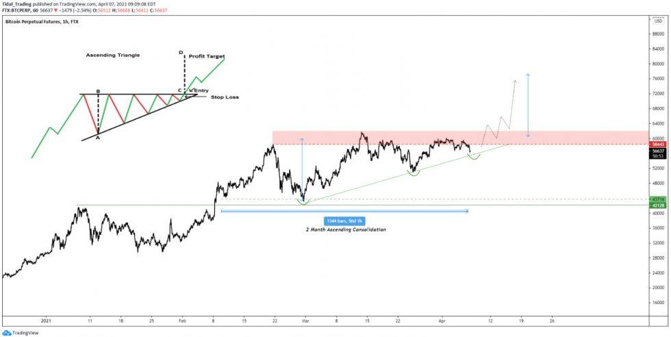 هيكل المثلث الصعودي للبيتكوين ، كما هو مشترك بواسطة CryptoHornHairs. المصدر: BTCUSD على TradingView.com