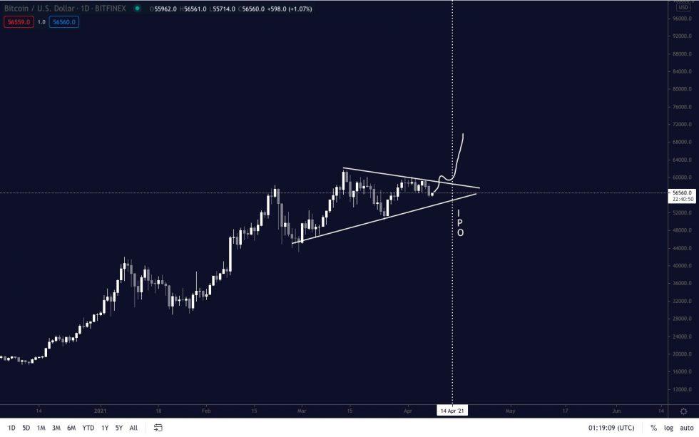 هيكل مثلث Bitcoin المتماثل. المصدر: BTCUSD على TradingView.com