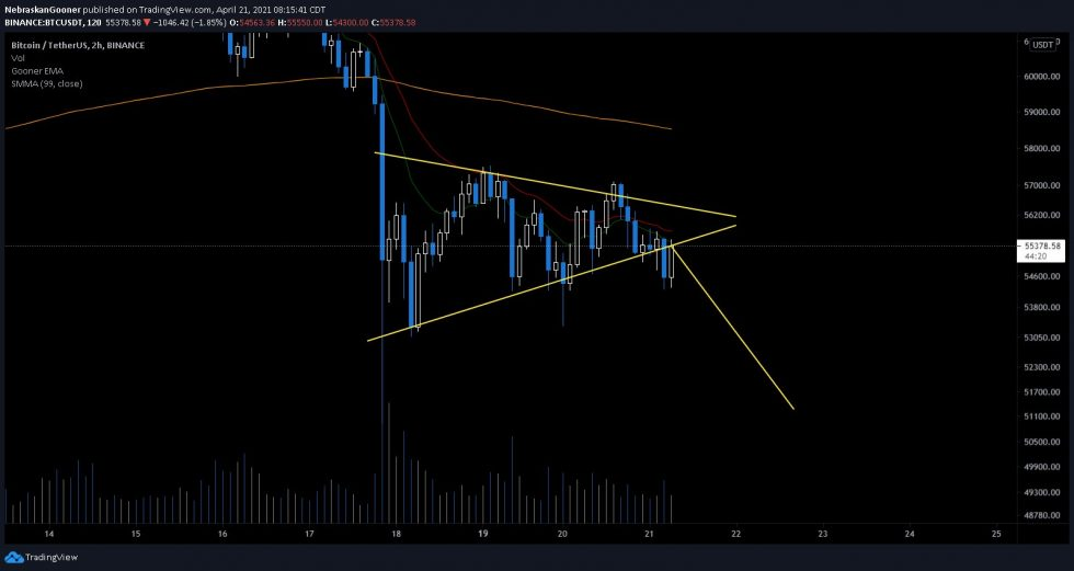 Bitcoin Symmetrical Triangle setup, as presented by Nebraskan Gooner. Source: BTCUSD on TradingView.com