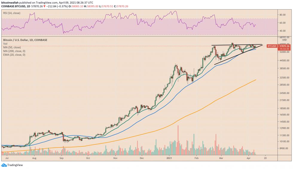 Bitcoin trades inside a bullish triangle pattern. Source: BTCUSD on TradingView.com