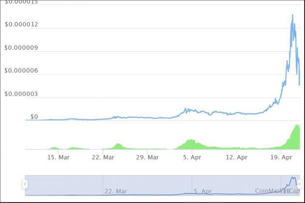 SafeMoon chart for 04/21 - Coinmarketcap