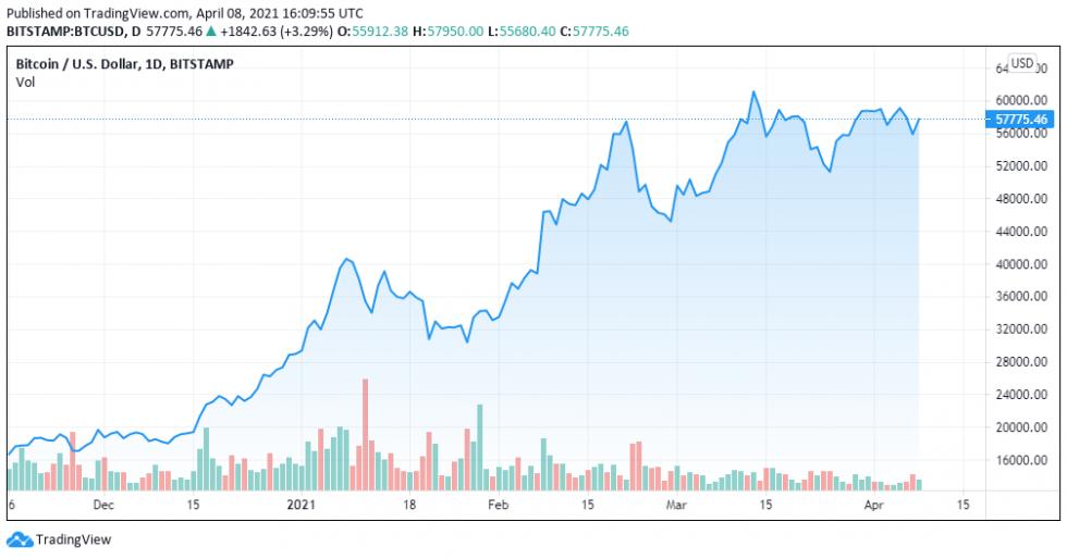 TradingView chart, BTCUSD for April 8, 2021