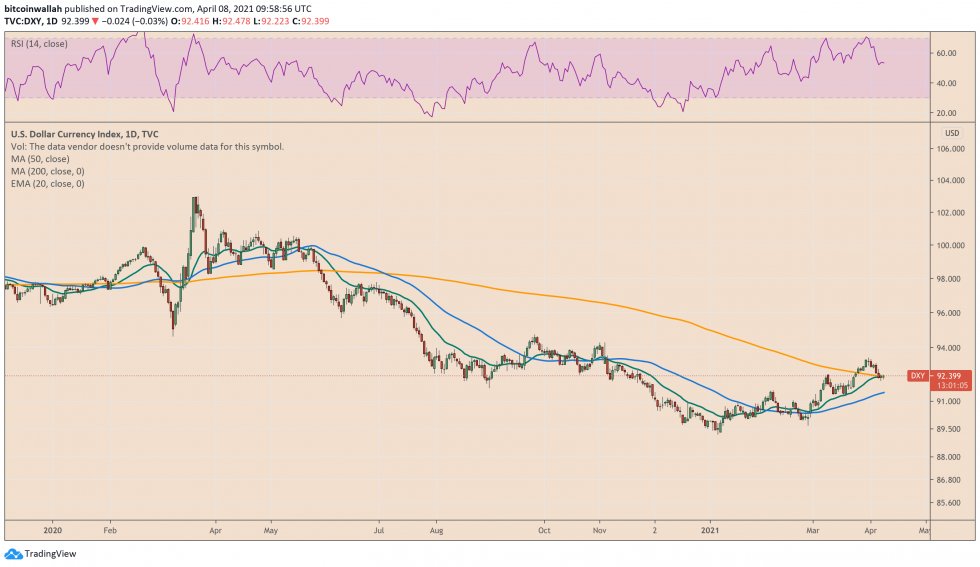 US dollar index rebounds 3.43 percent from its sessional low. Source: DXY on TradingView.com