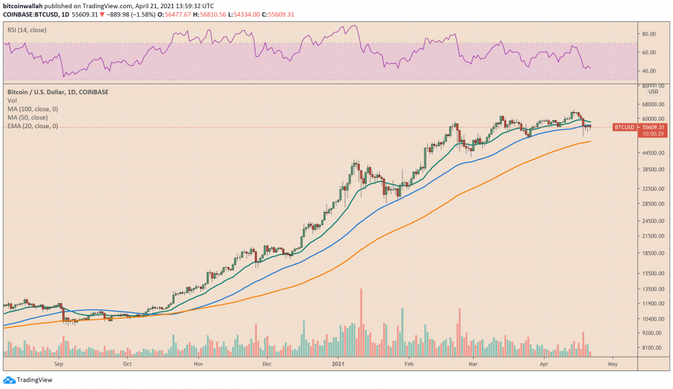 Bitcoin traders have treated moving averages as their cue to place long positions as of late. Source: BTCUSD on TradingView.com