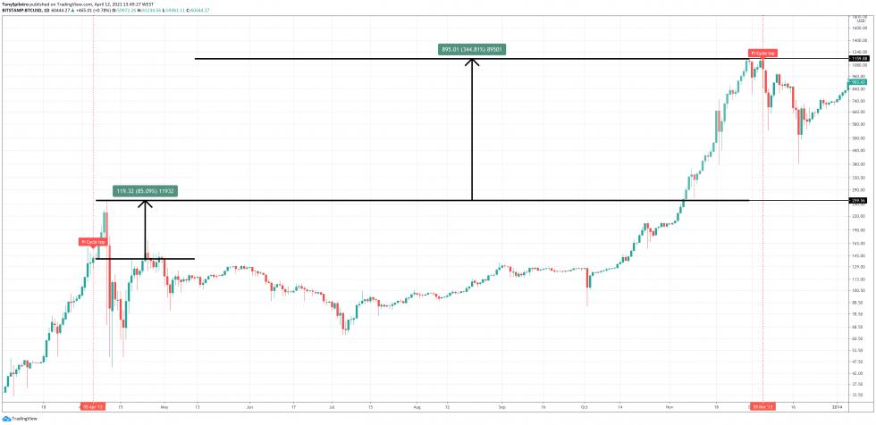 bitcoin 2013 pi รอบสูงสุด 2