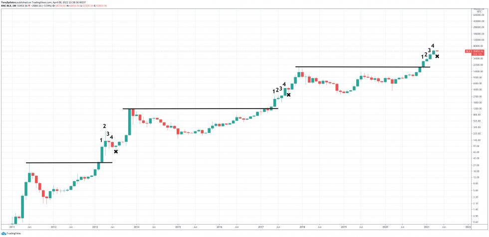 bitcoin high timeframe bull market shakeout