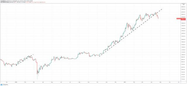 bitcoin price plunge cycle peak top