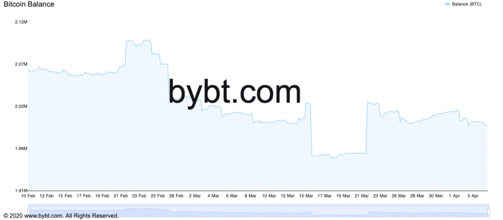 Bitcoin balance depleting across exchanges. Source: ByBt.com