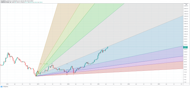 ethereum gann time-price analysis