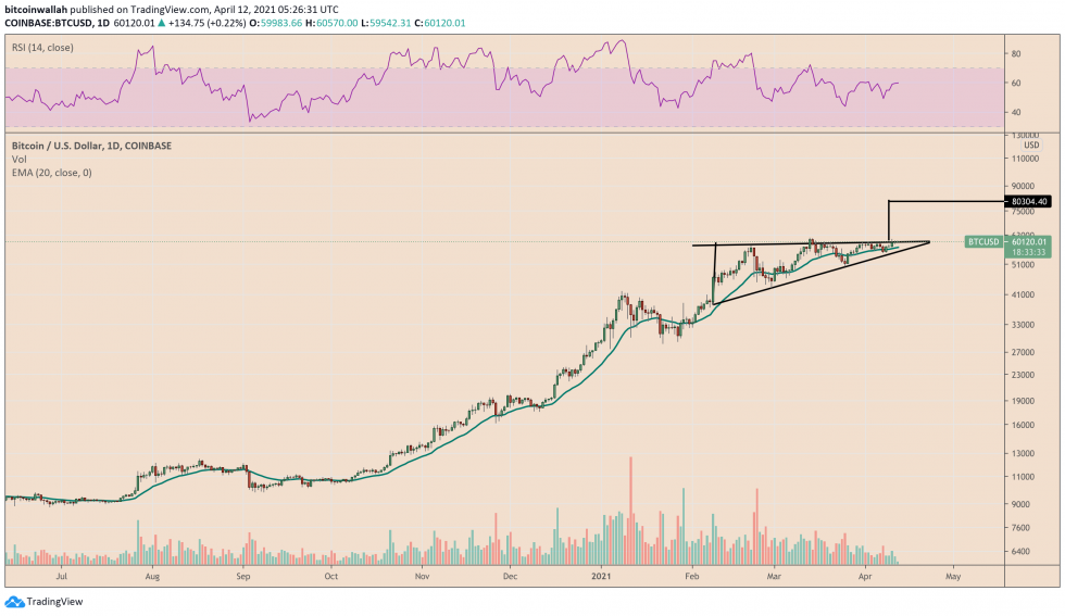 Bitcoin anticipates a wild bullish move as the new weekly session approaches.  Source: BTCUSD on TradingView.com
