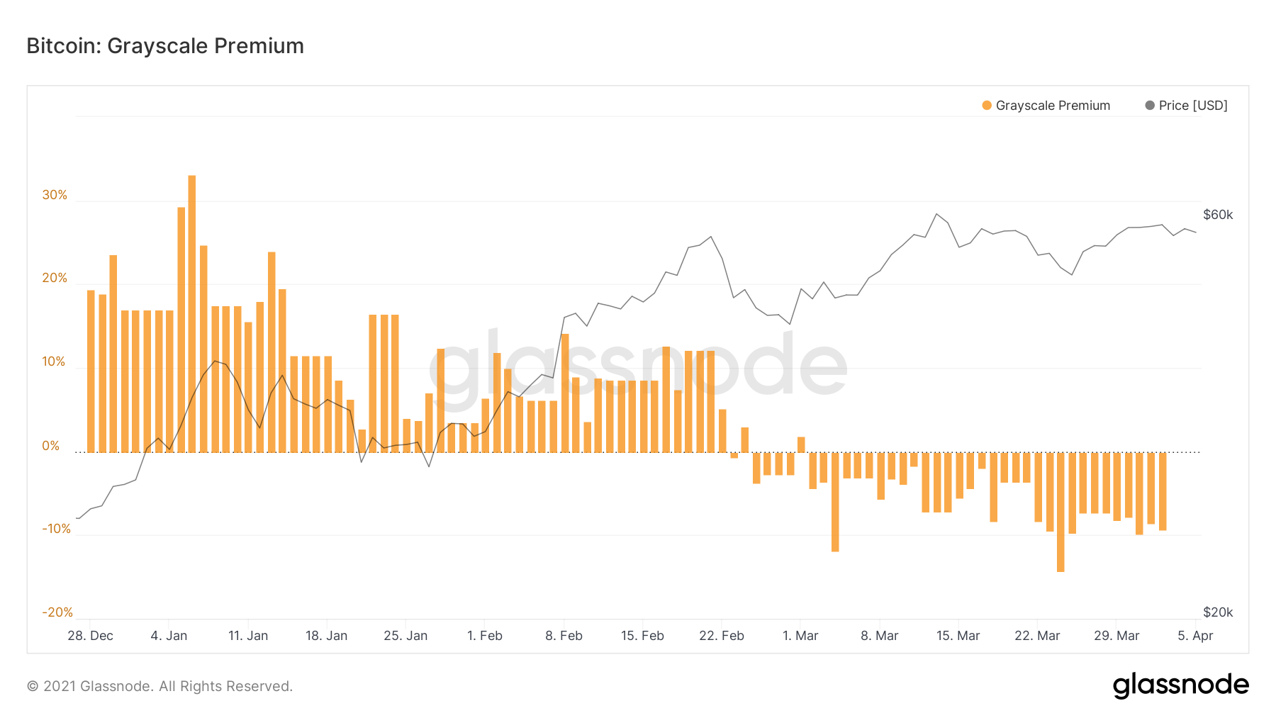 Is Grayscale Bitcoin Trust's Demise Inevitable? GBTC Premium Negative for a C...