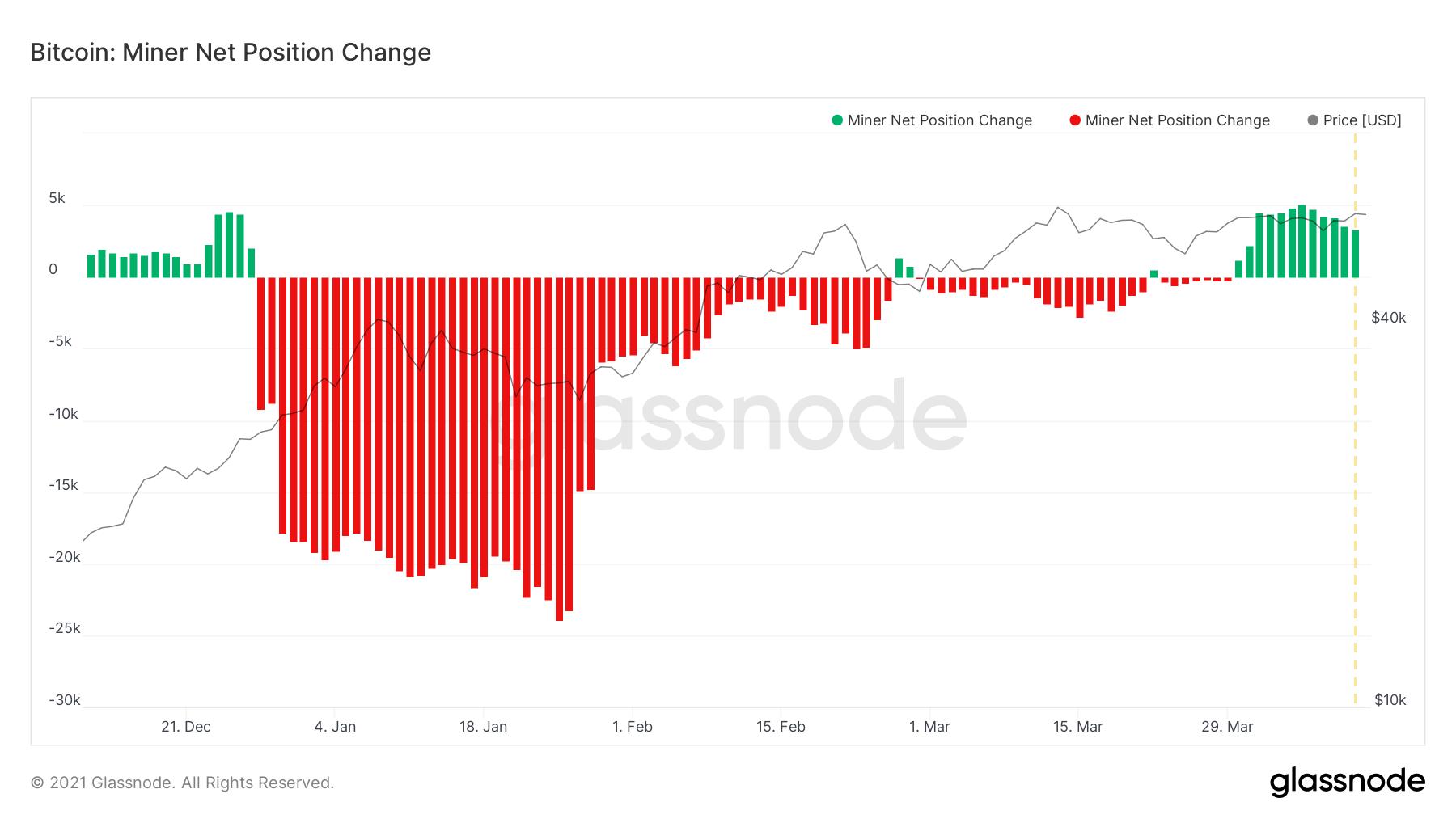glassnode studio bitcoin miner net position change 1