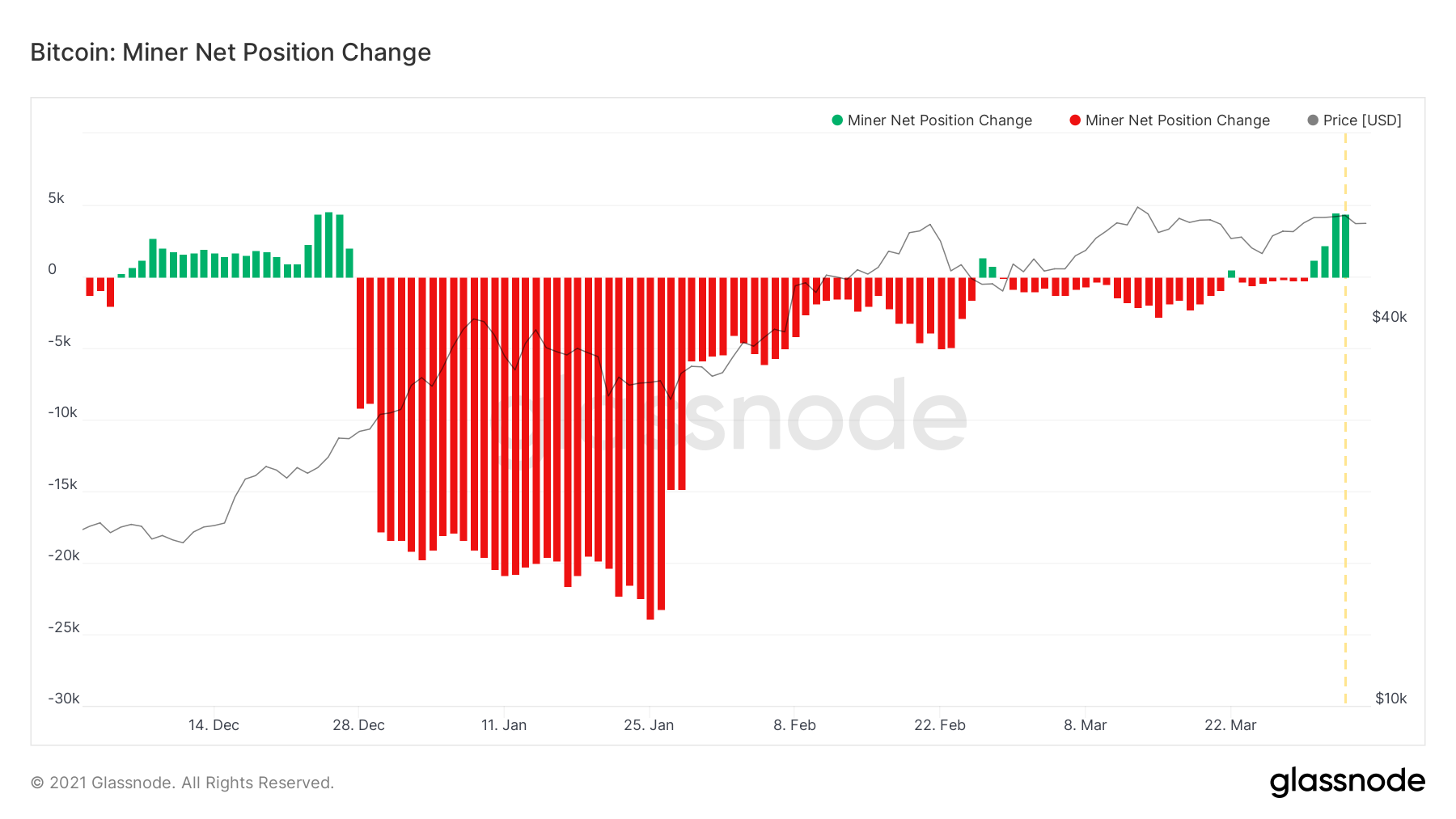 glassnode studio bitcoin miner net position change