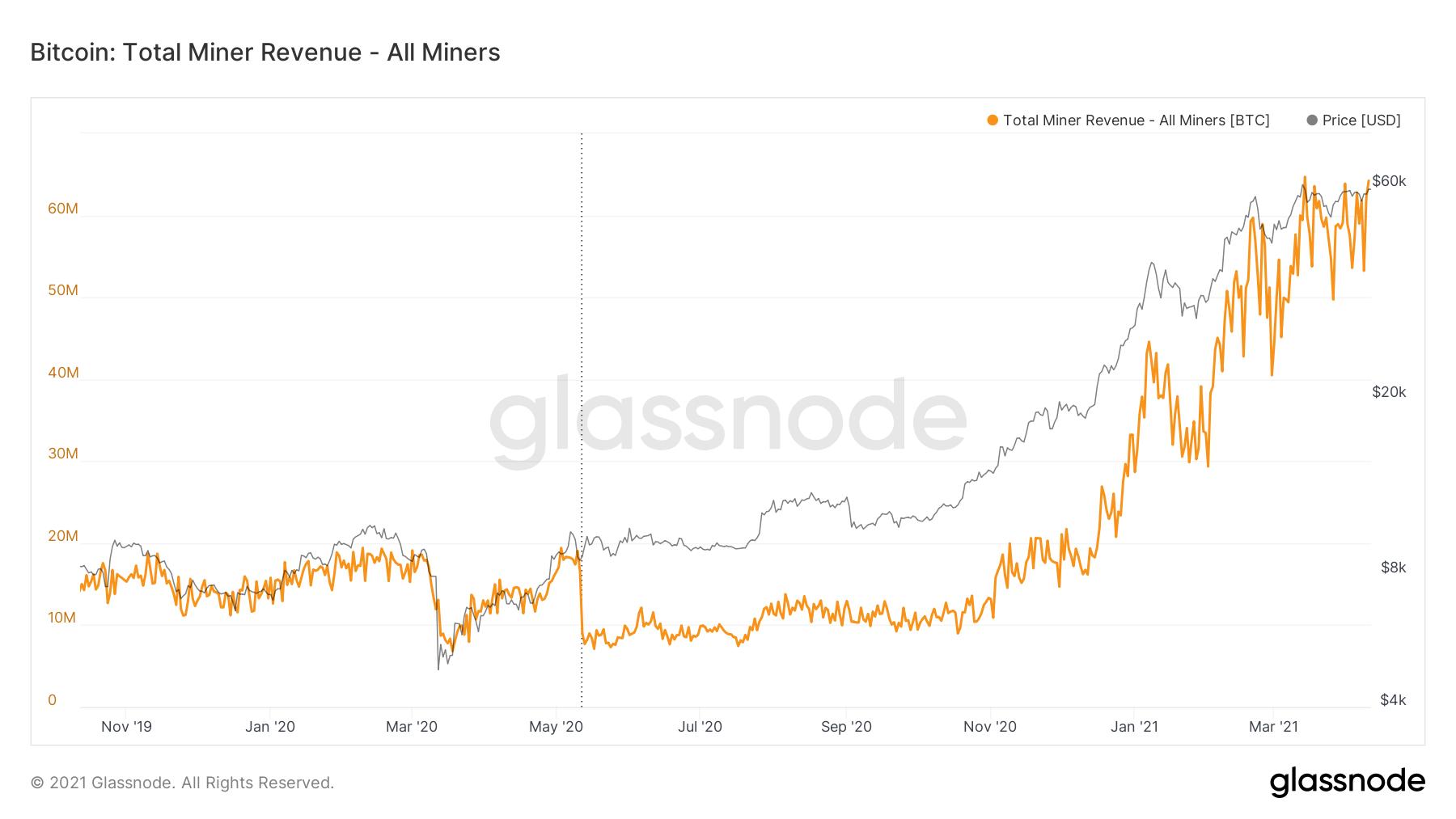 glassnode studio bitcoin total miner revenue all miners 1
