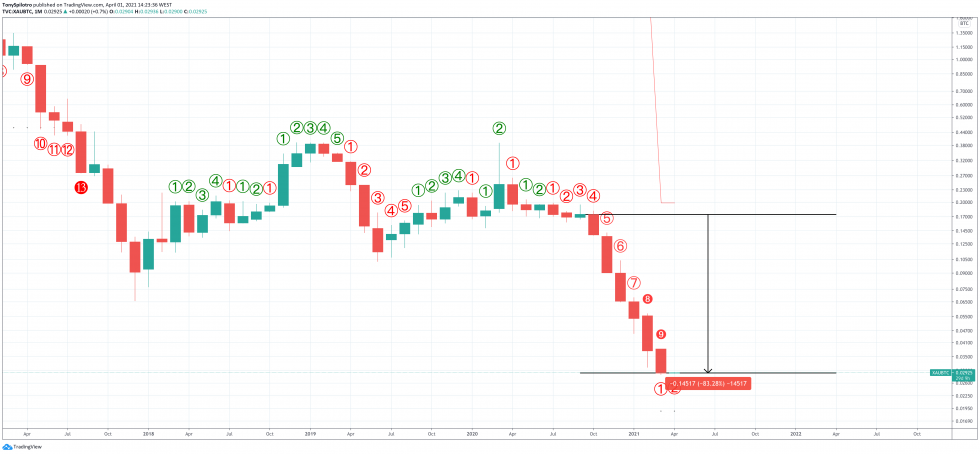 gold bitcoin xaubtc td 9 monthly