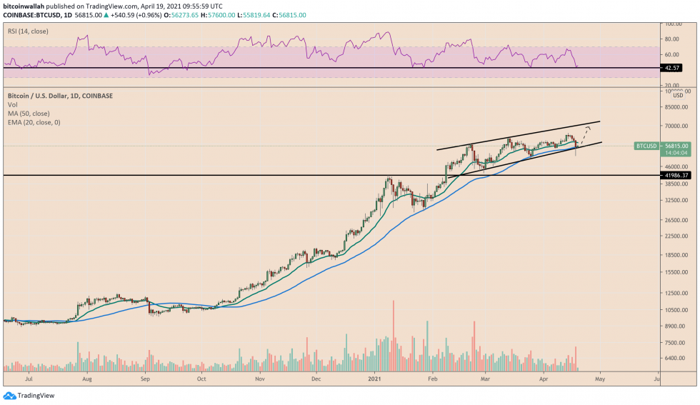 Bitcoin finds support confluence. Source: BTCUSD on TradingView.com