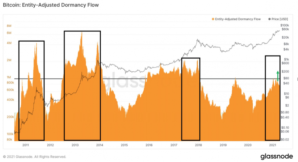 Bitcoin Dormancy remains lower despite higher price levels. Source: Glassnode
