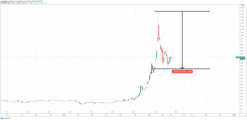 Bitcoin – Vikipedija