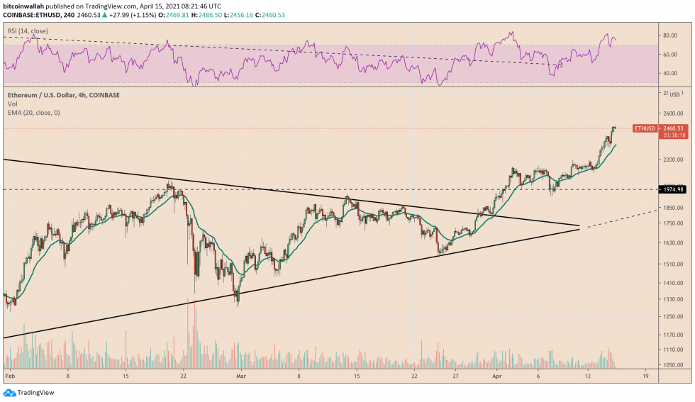 Ethereum climbs to its record high and looks to setup more peaks after Berlin upgrade. Source: ETHUSD on TradingView.com
