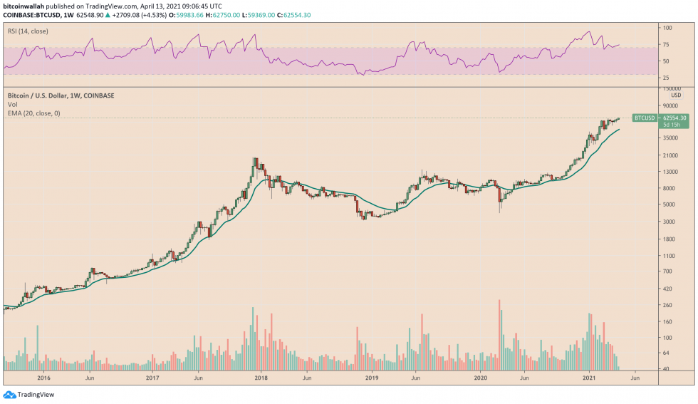 Bitcoin Relative Strength Indicator is above 70, altering about overvaluation risks. Source: BTCUSD on TradingView.com