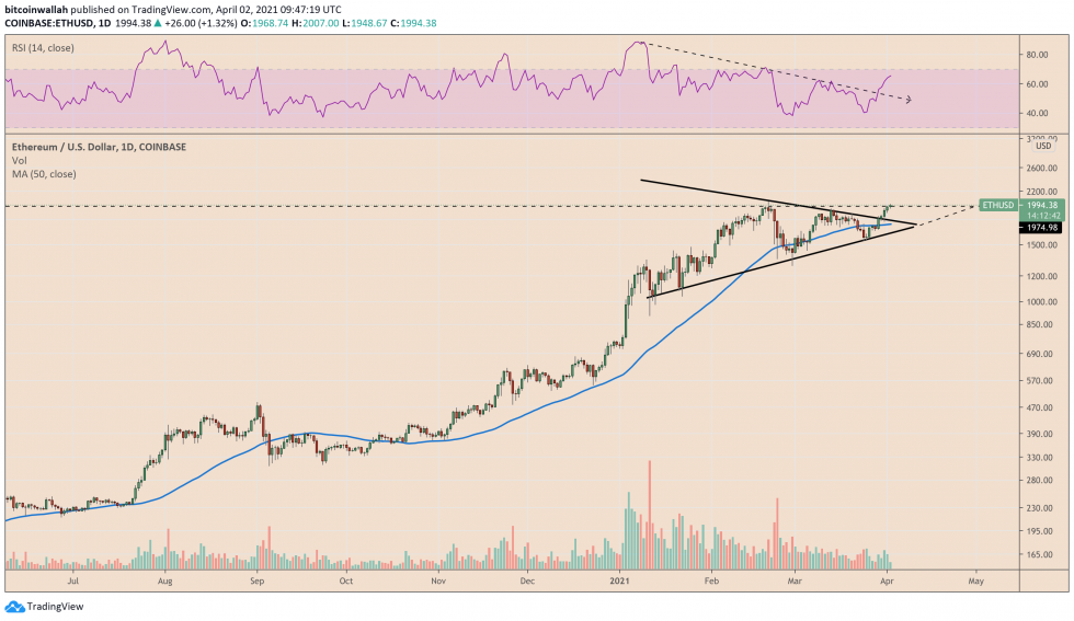 Ethereum bearish divergence offset its bullish triangle scenario. Source: ETHUSD on TradingView.com