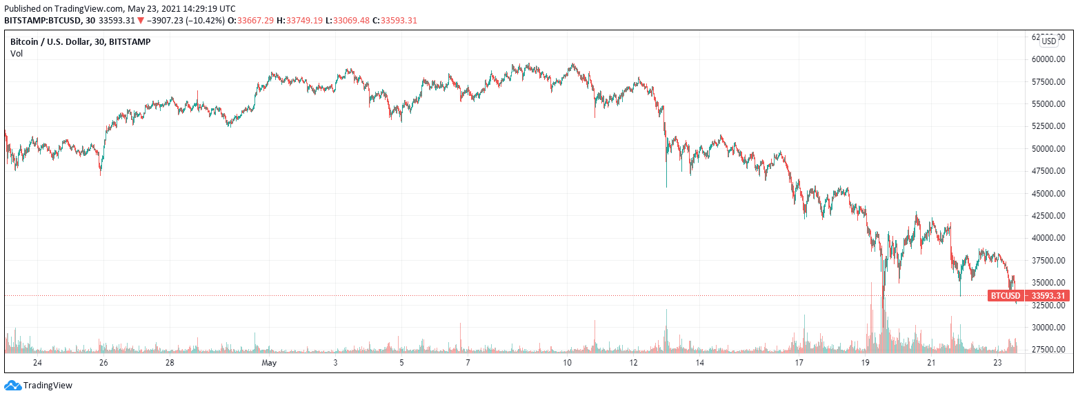 Crypto Exchange FTX Set to Raise $1 Billion in Funding with $20 Billion Valua...
