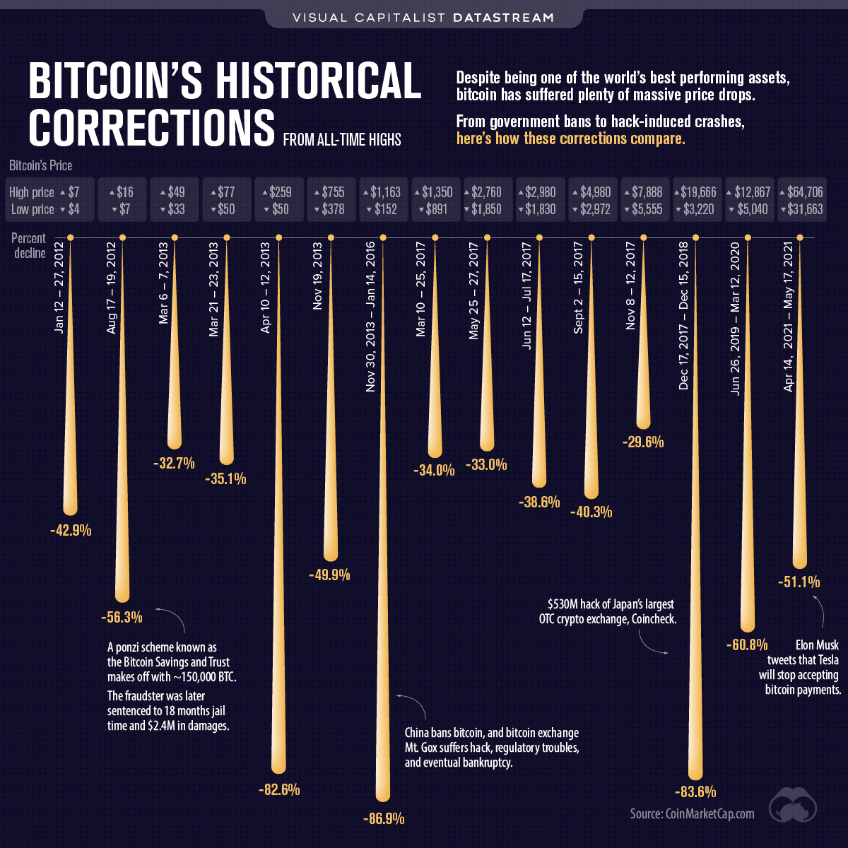 Bitcoin corrections