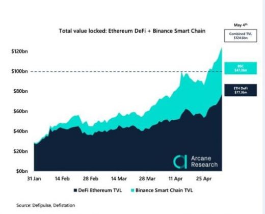 Chart, Defi's Total Value Locked for May 2021