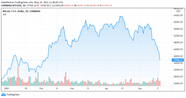DarkSide - BTCUSD price chart - TradingView