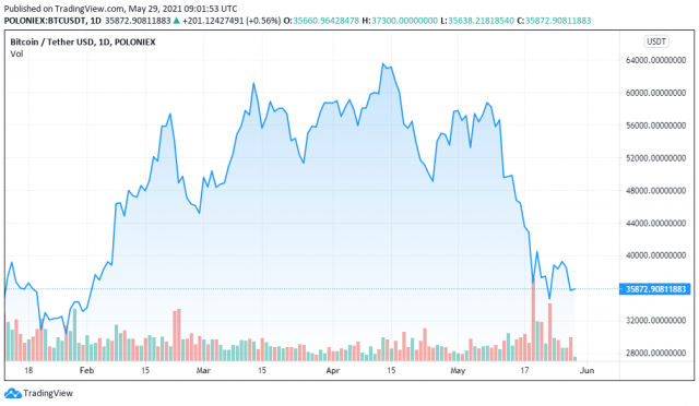 BTCUSDT price chart for 05/29/2021 - TradingView