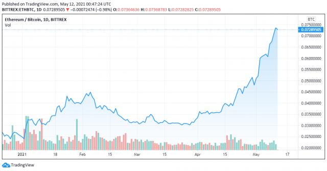ETH to BTC price chart - TradingView