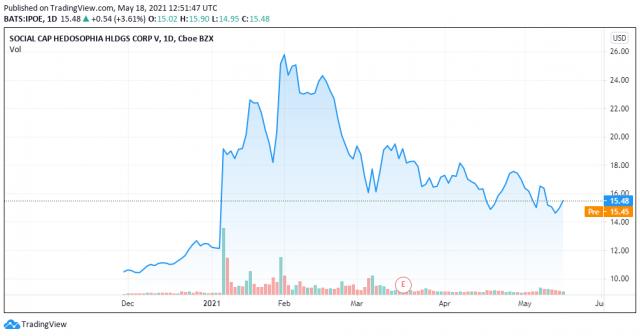Social Capital price chart