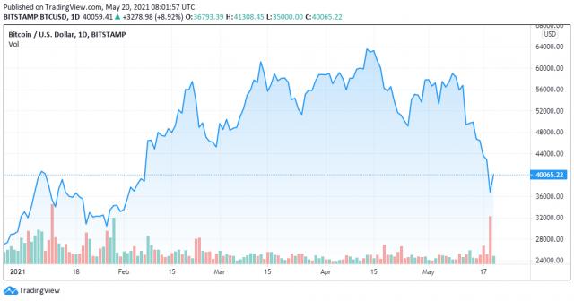 Crypto experts - BTCUSD - TradingView