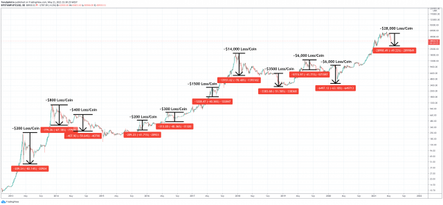 bitcoin drawdowns historically