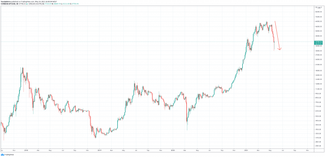 bitcoin energy fud