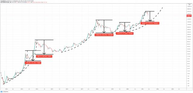 bitcoin parabola broken