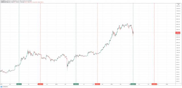 bitcoin saturn retrograde