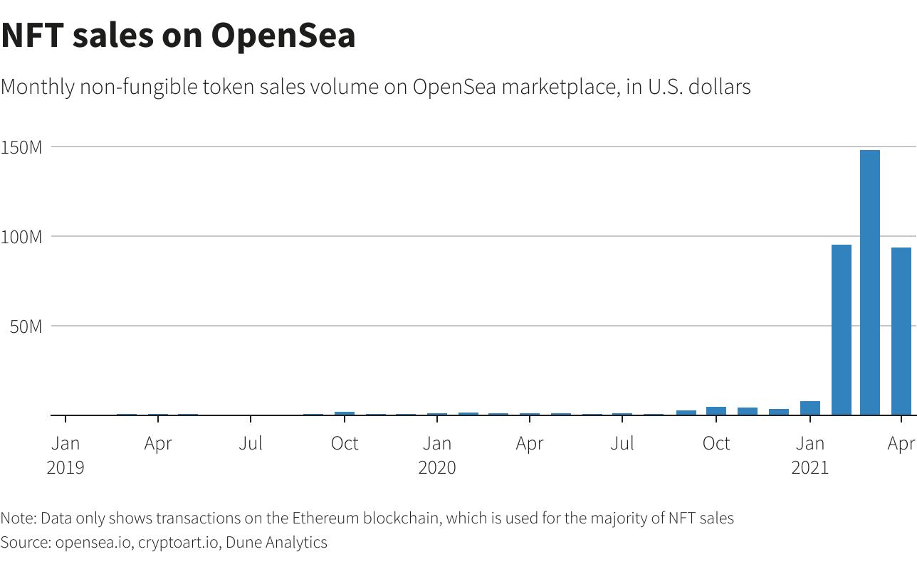 NFT sales on OpenSea