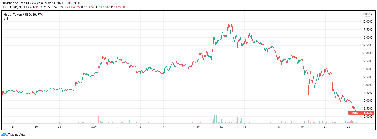 Huobi Halts Futures Trading Services, Mining Pool in China as Regulatory Pres...