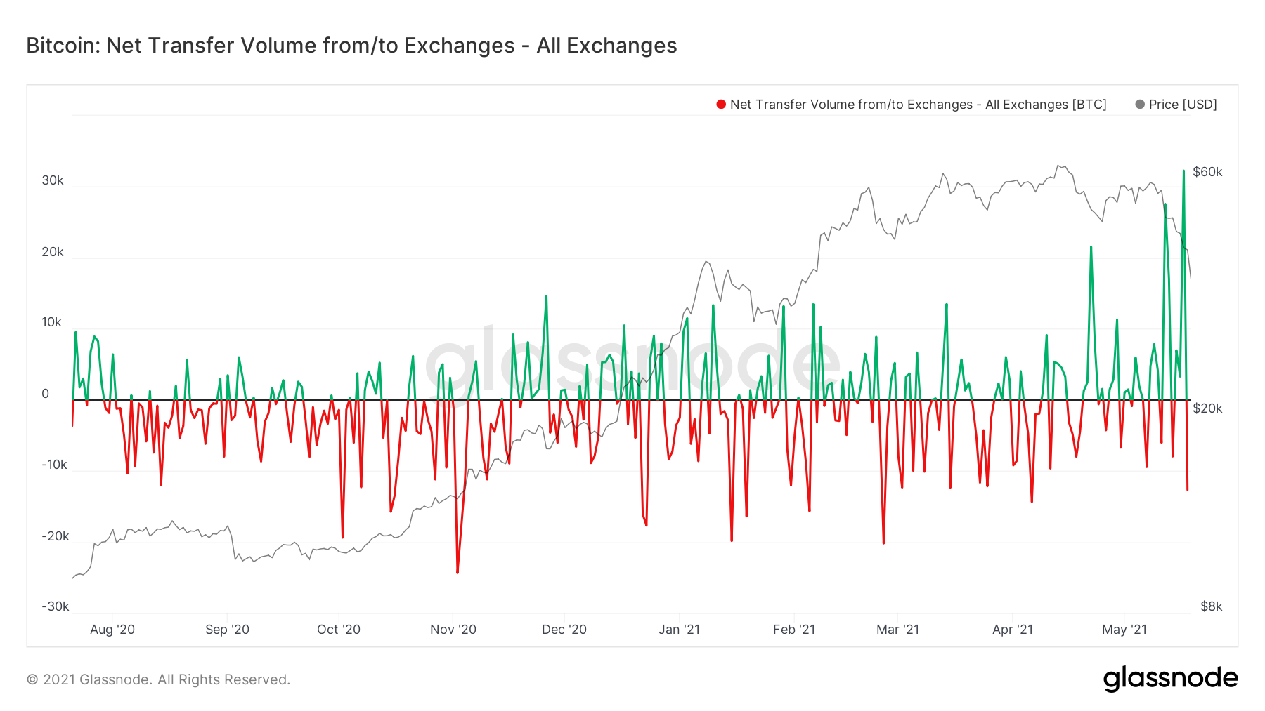 Bitcoin Exchange Inflows Rise to Highest Levels of 2021: Why It Matters