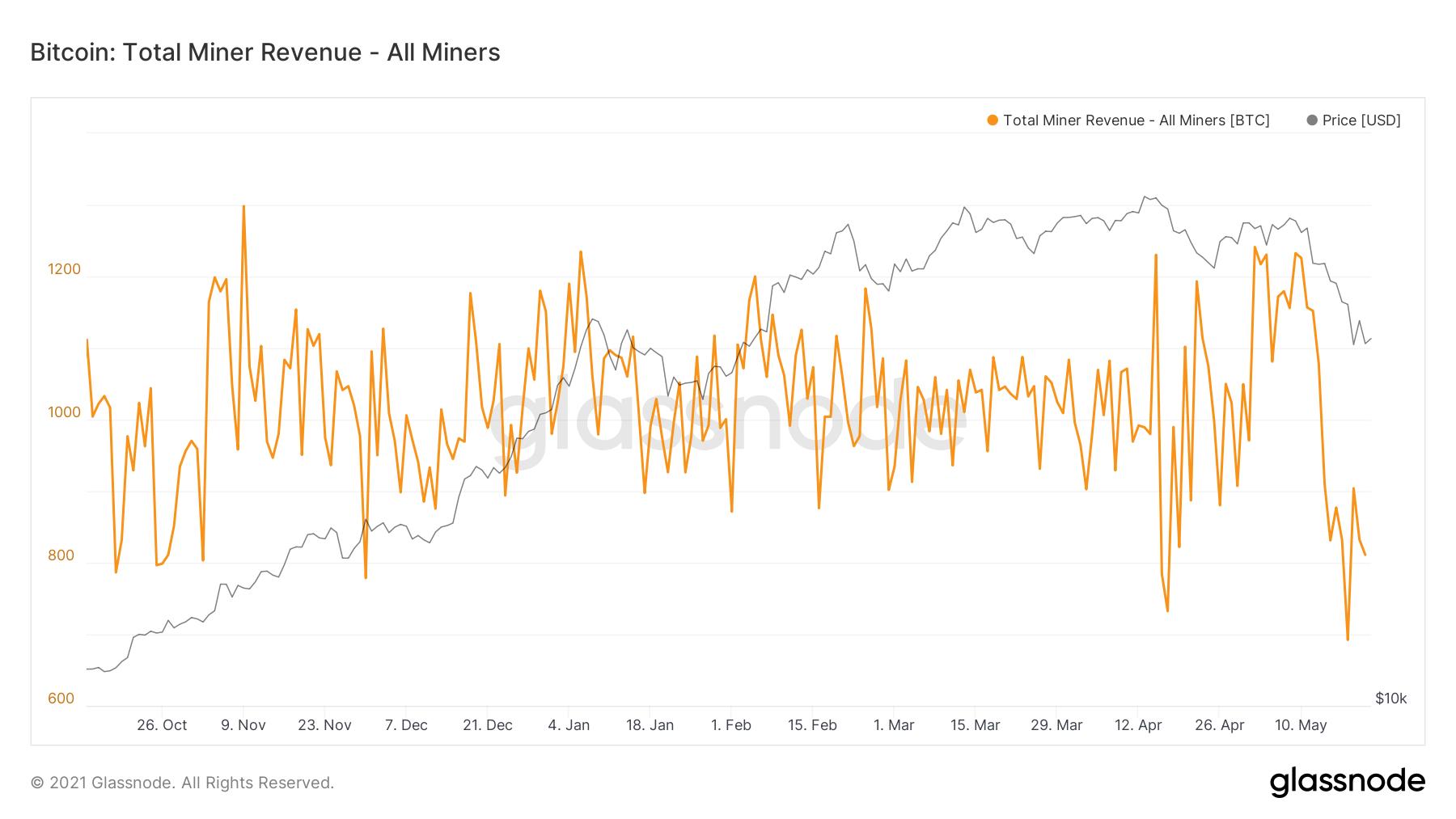 glassnode studio bitcoin total miner revenue all miners - دلیل افت دیروز ارزش بیتکوین ، قطعی مجدد برق در چین بود؟