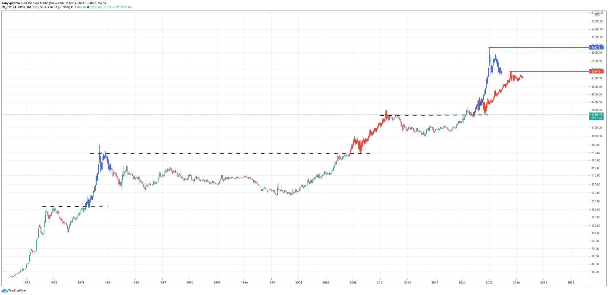 Why A Reversal In Gold Could Tarnish Recent Bitcoin Narrative