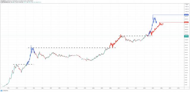 gold xauusd bitcoin