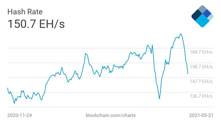hash rate - دلیل افت دیروز ارزش بیتکوین ، قطعی مجدد برق در چین بود؟