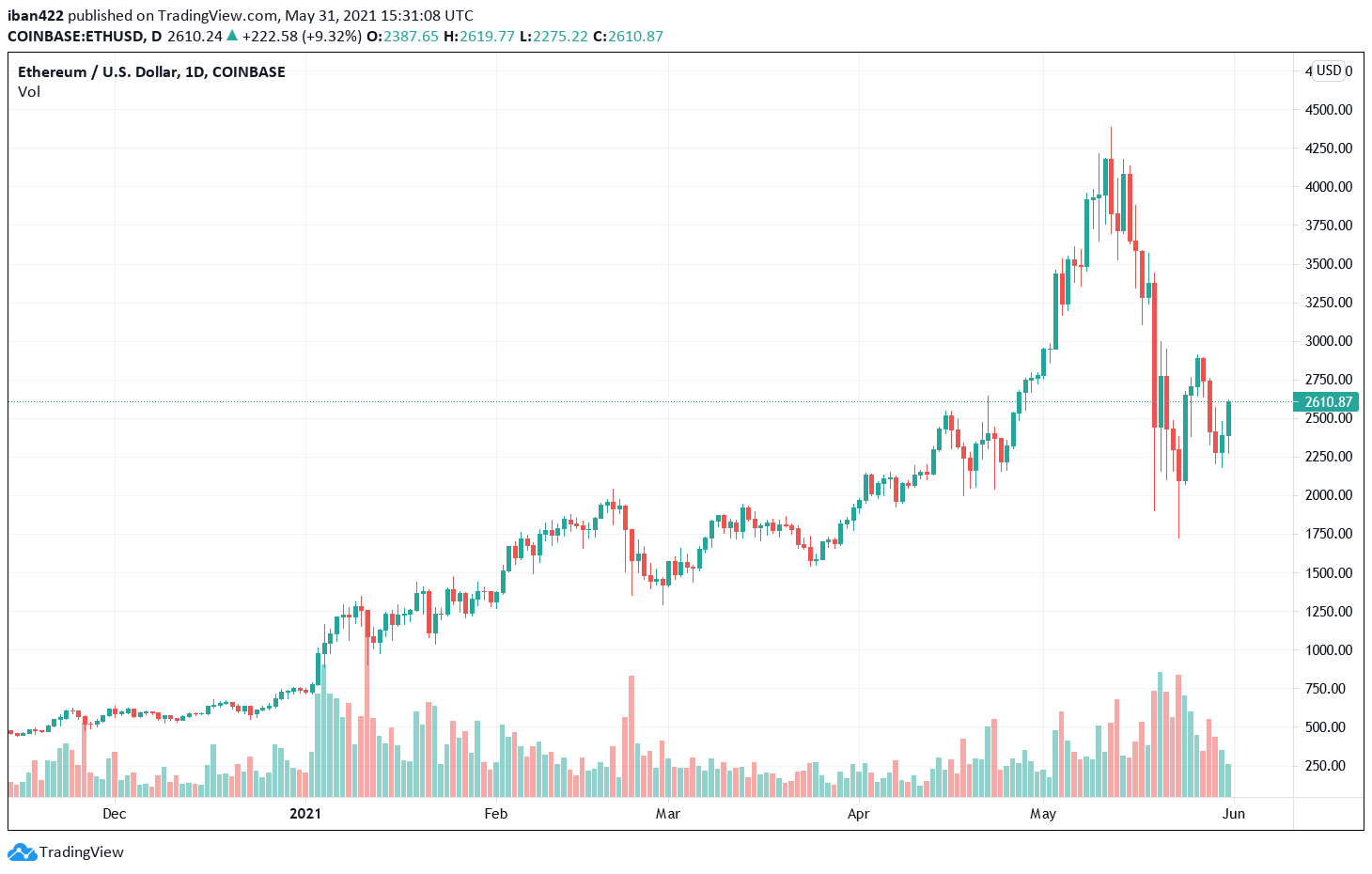 Ethereum continues to be the main driver of non-fungible tokens. | Source: ETH-USD on TradingView.com